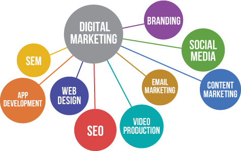 What includes in digital marketing